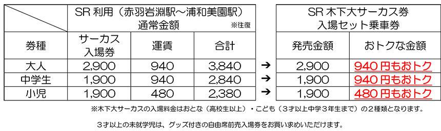 SR木下大サーカス入場セット乗車券
