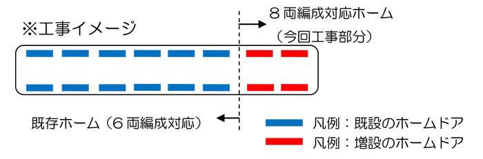 埼玉高速鉄道 8両編成工事