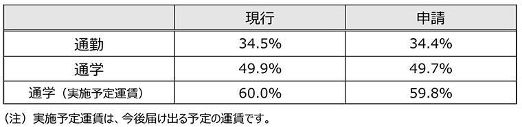定期旅客運賃平均割引率